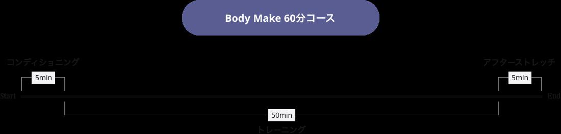 Body Make 60分コース タイムラインイメージ画像