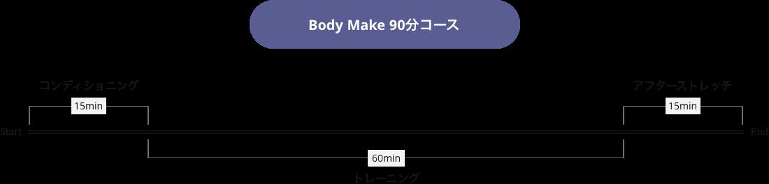 Body Make 90分コース タイムラインイメージ画像